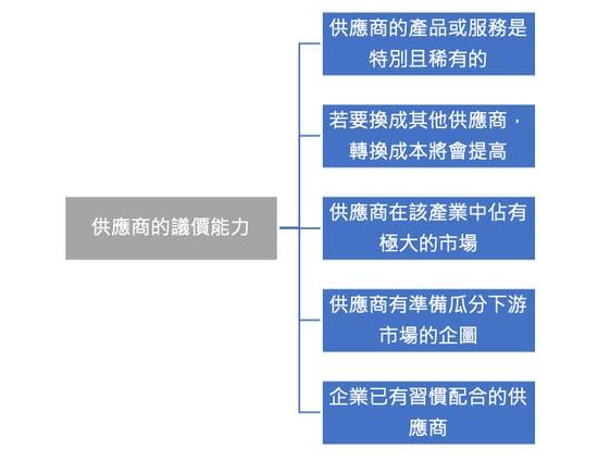 五力分析供應商議價能力