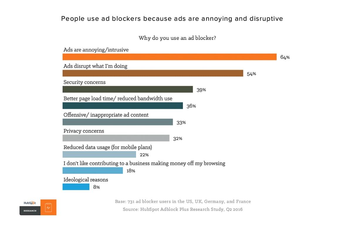 統計不喜歡數位廣告的原因