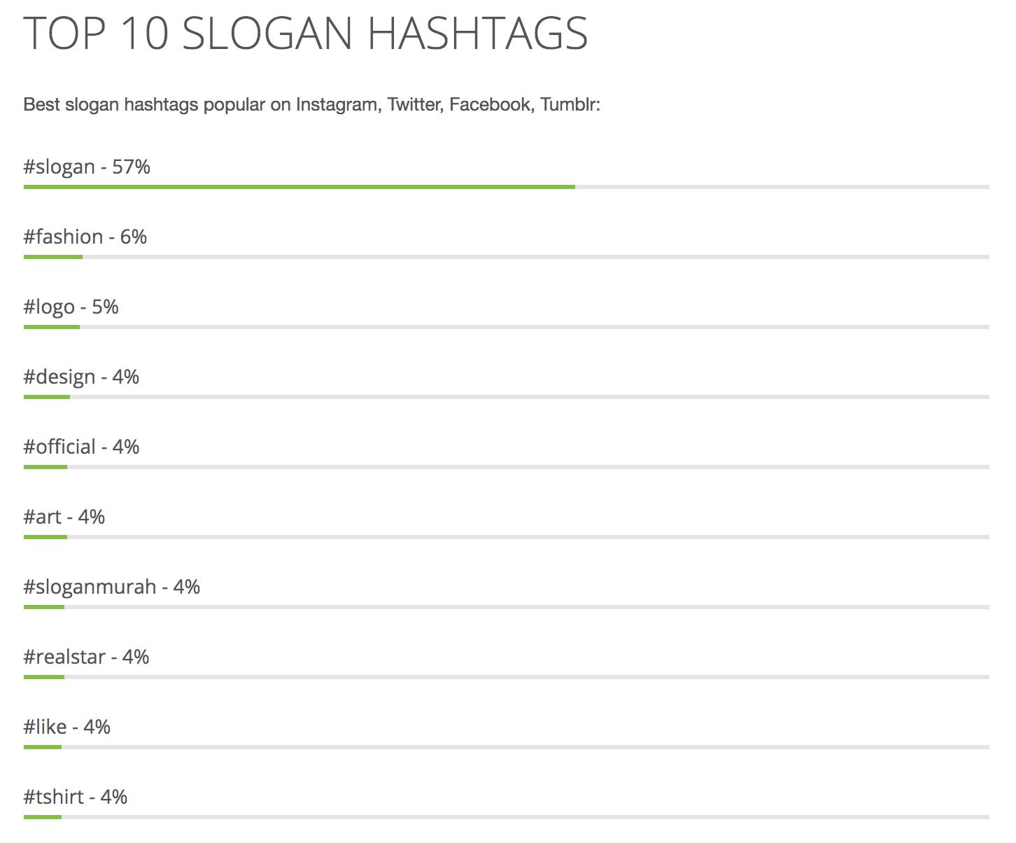 IG行銷top 100 hashtag