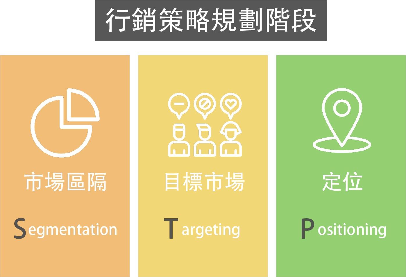 行銷策略規劃階段