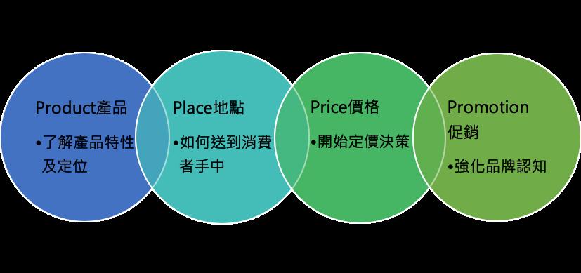 行銷4p組合