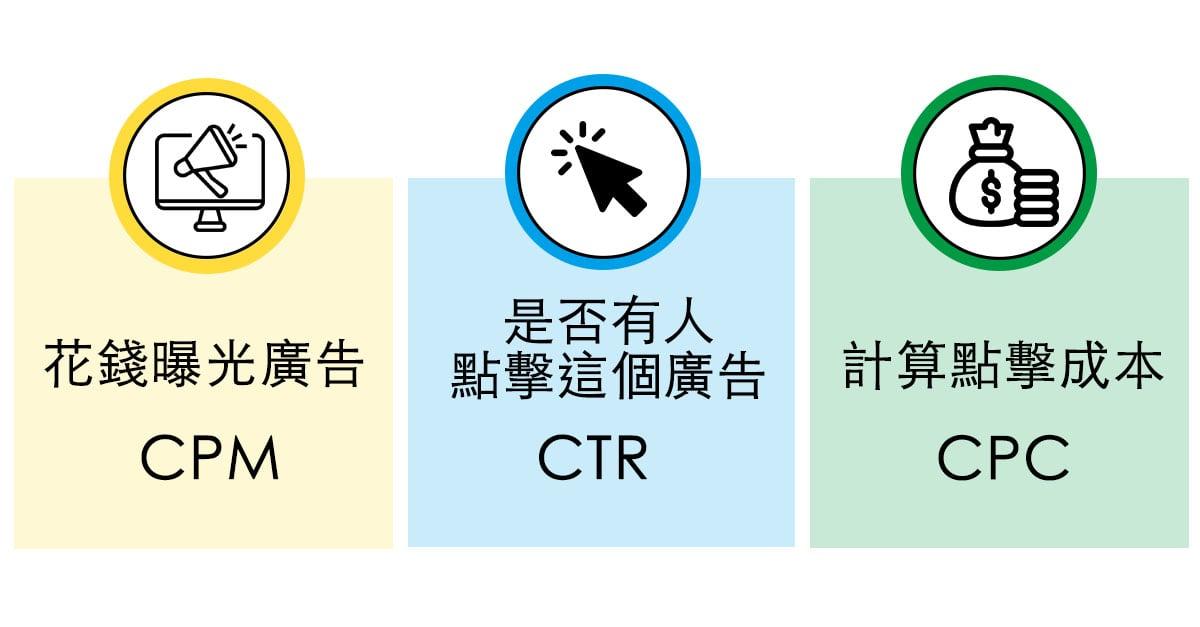 CPM CTR CPC是什麼