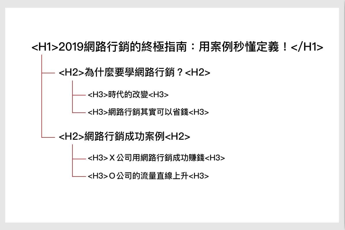 HTML文章架構