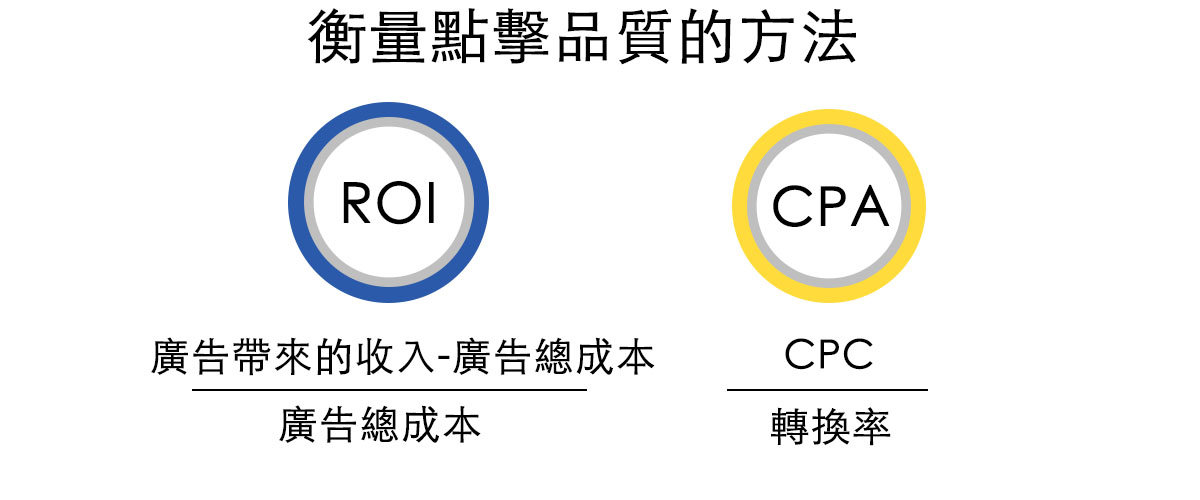 ROI與CPA的公式