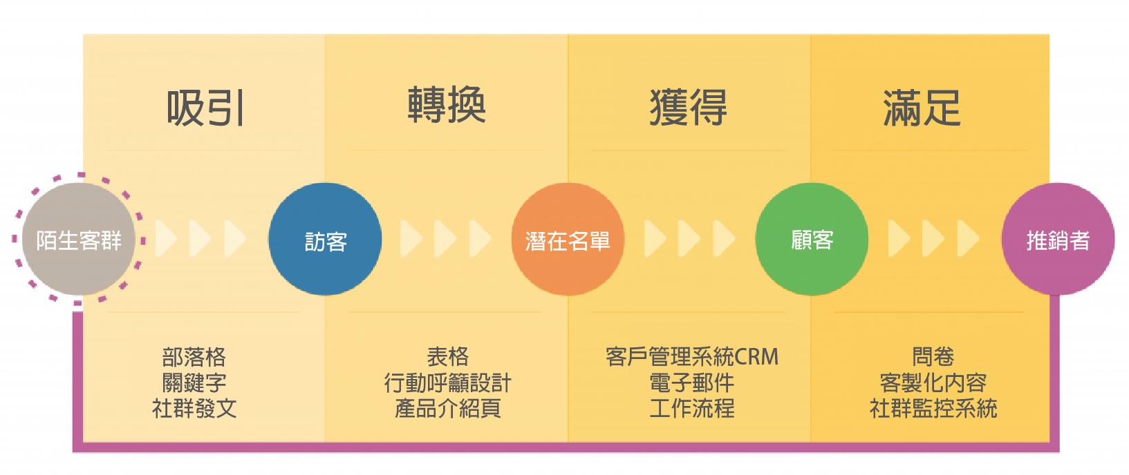 集客式行銷轉換流程