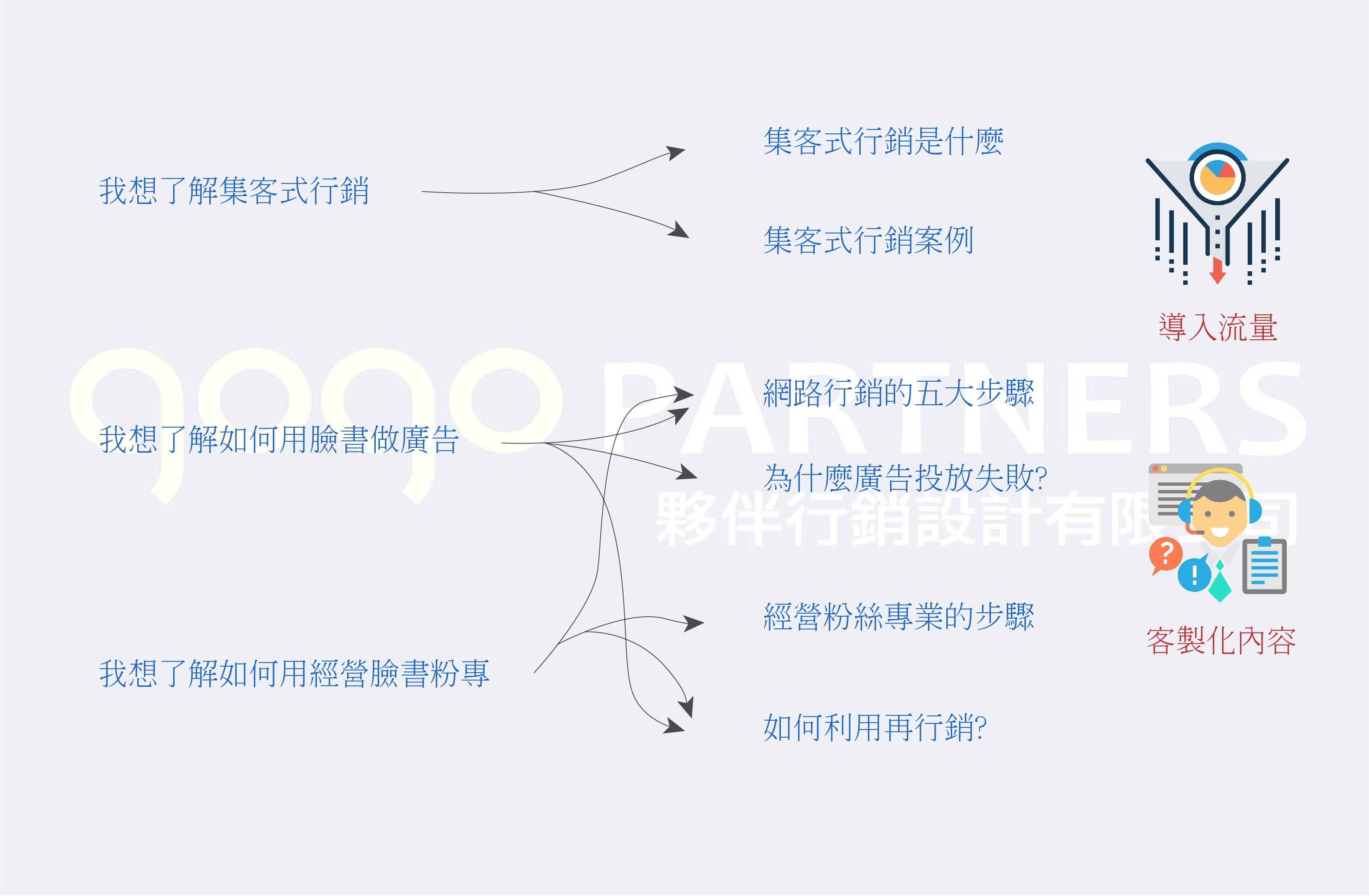 flow example